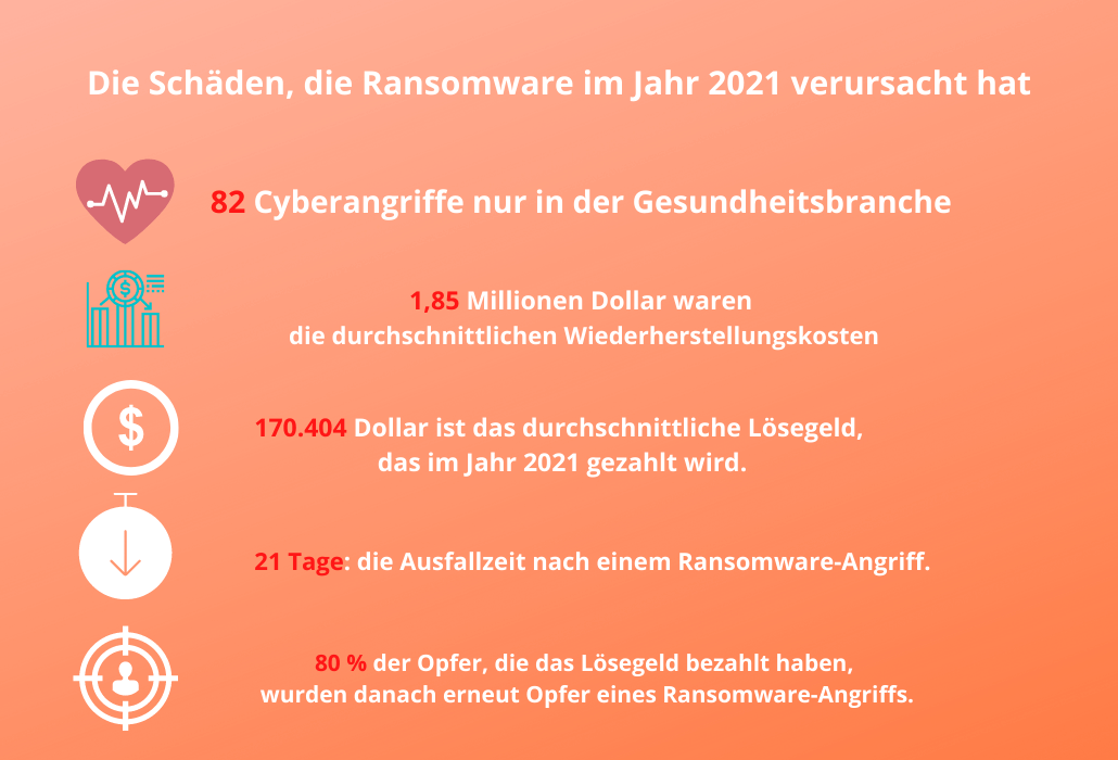 Bild: Ransomware-Schäden im Jahr 2021