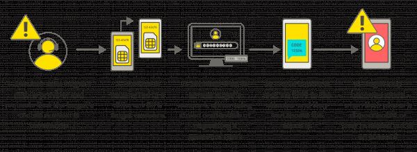 SMS-Swap-diag