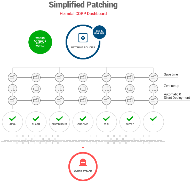 Simplified Patching heimdal corp