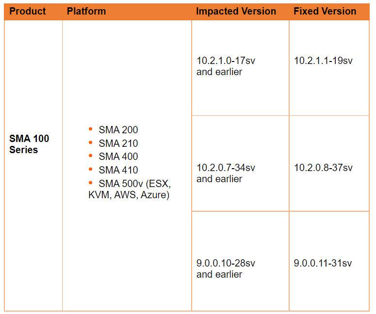 Impacted Devices SonicWall Critical Vulnerability