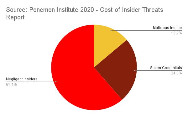 insider threats - statistics