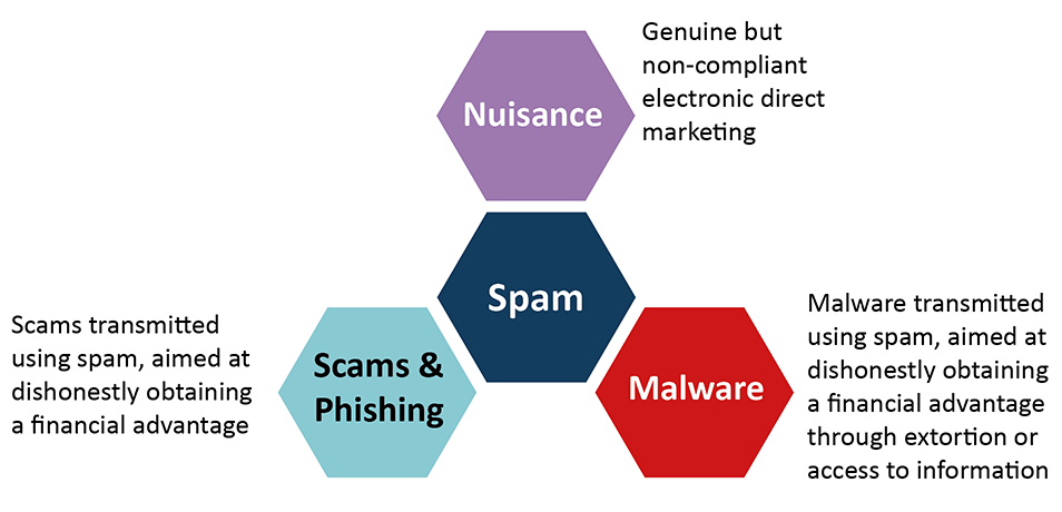 a cryptocurrency spam solution
