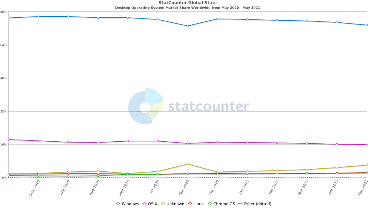 windows patch management stats