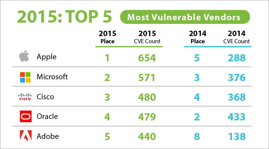 most vulnerable software vendors