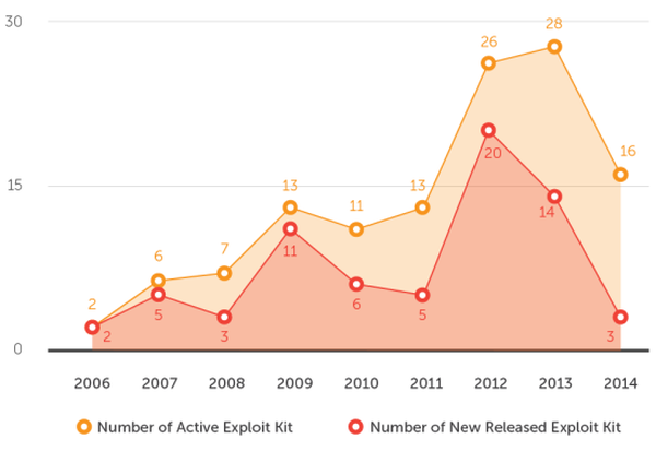 Timeline Record of Exploit Kits trendmicro