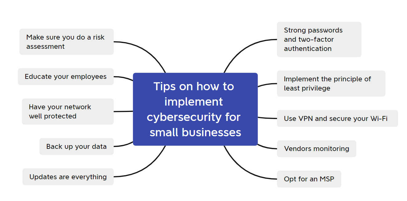 Cybersecurity for small businesses tips