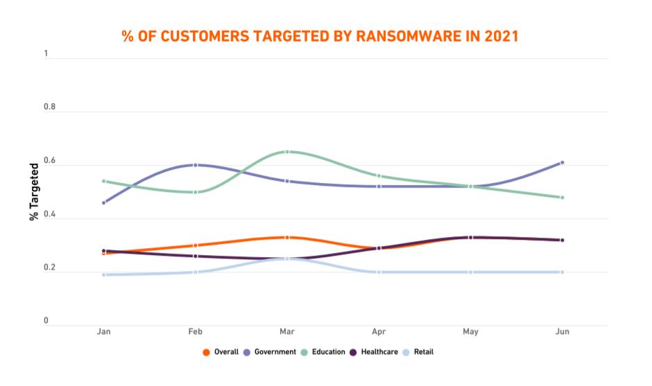 Bild Top-Ransomware-Ziele nach Branche