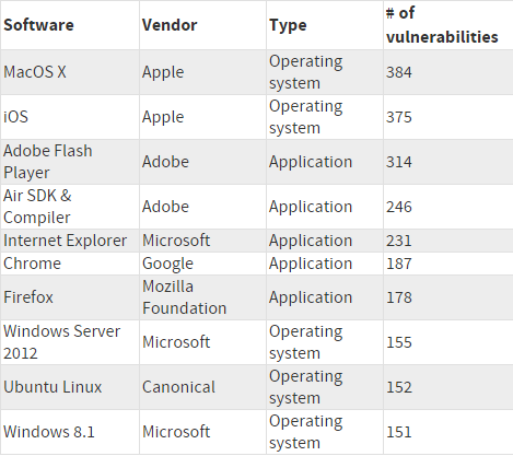Top software vulnerabilities 2015