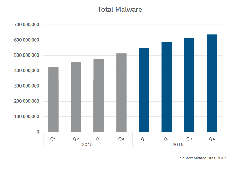 Antivirus versus Anti Malware: Which One Should I Choose?