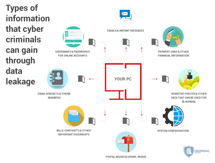 Types of information that cyber criminals can gain through data leakage