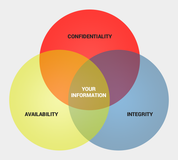 Venn diagram - infosec principles - Confidentiality, integrity and availability