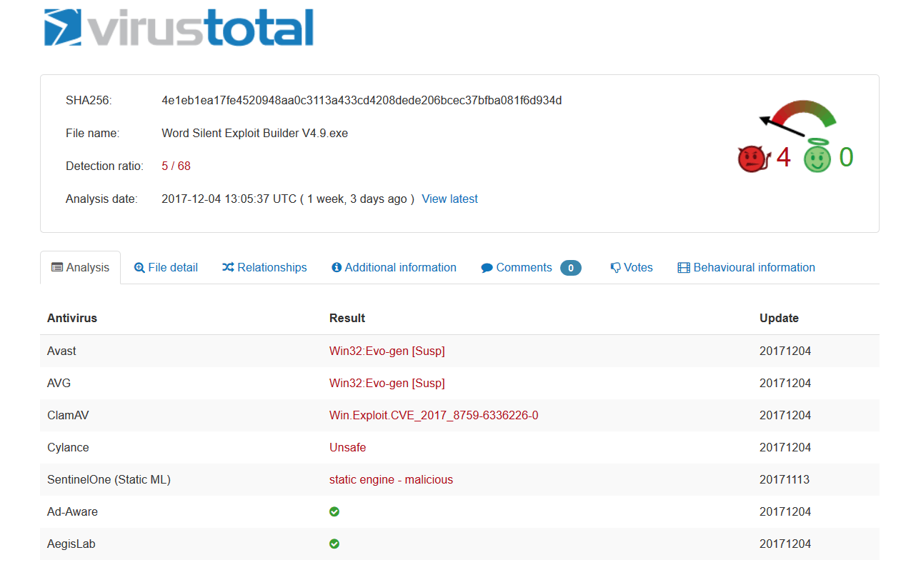 VirusTotal detection rate