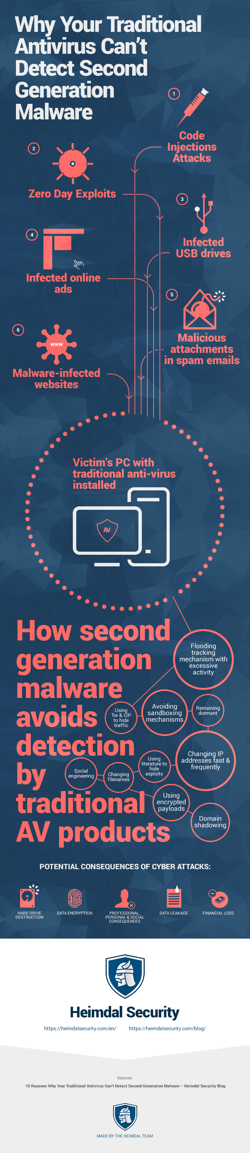 Why Your Traditional Antivirus Can't Detect Second Generation Malware