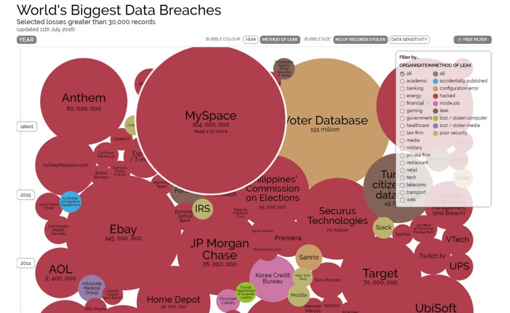 the worlds s laegest data breach Data visualization of the world biggest data breaches, leaks and hacks constantly updated powered by vizsweet.