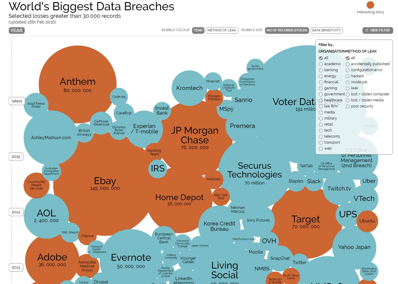 World's biggest data breaches (Feb 2016)