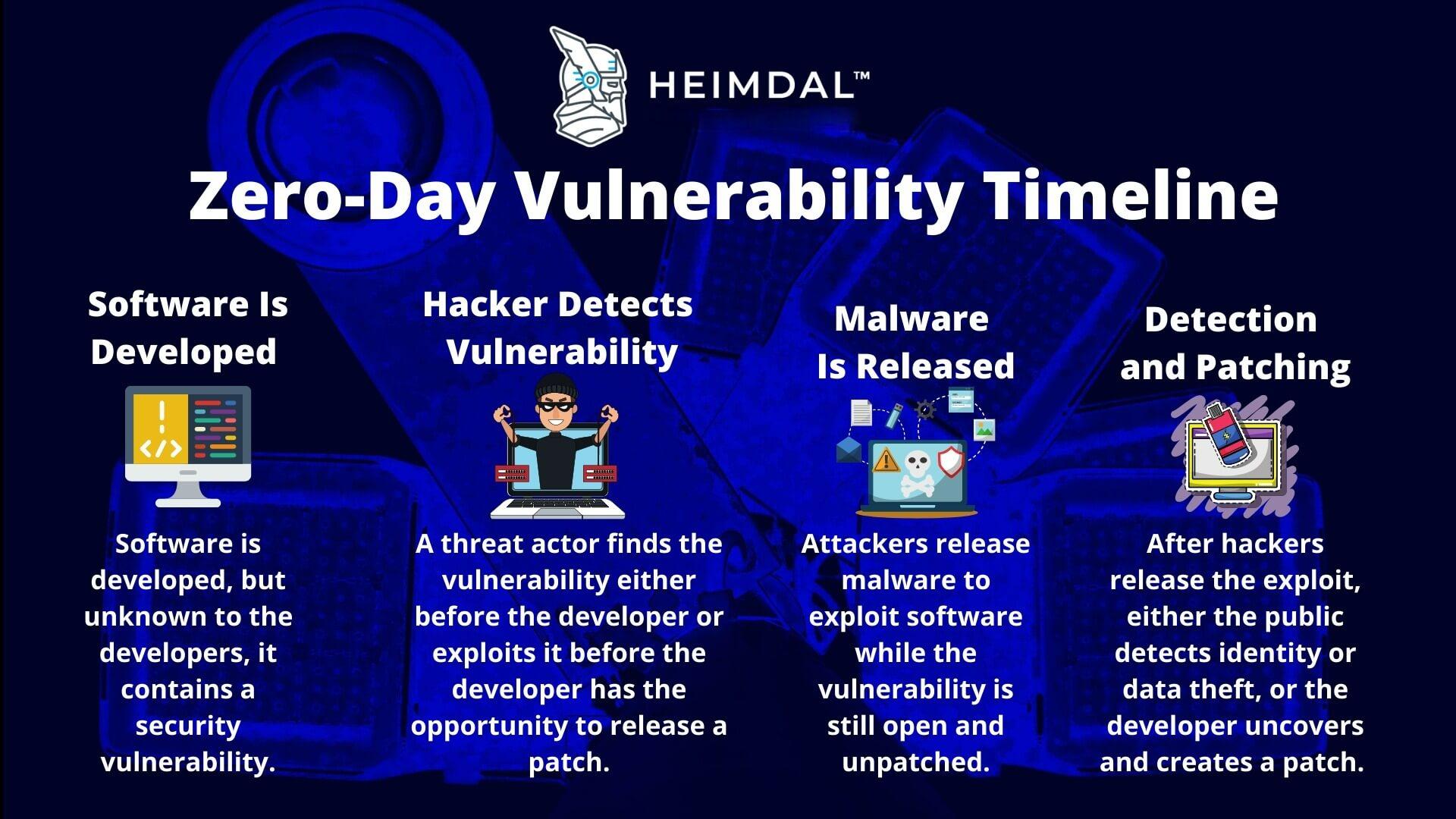 Zero-Day Vulnerability Timeline