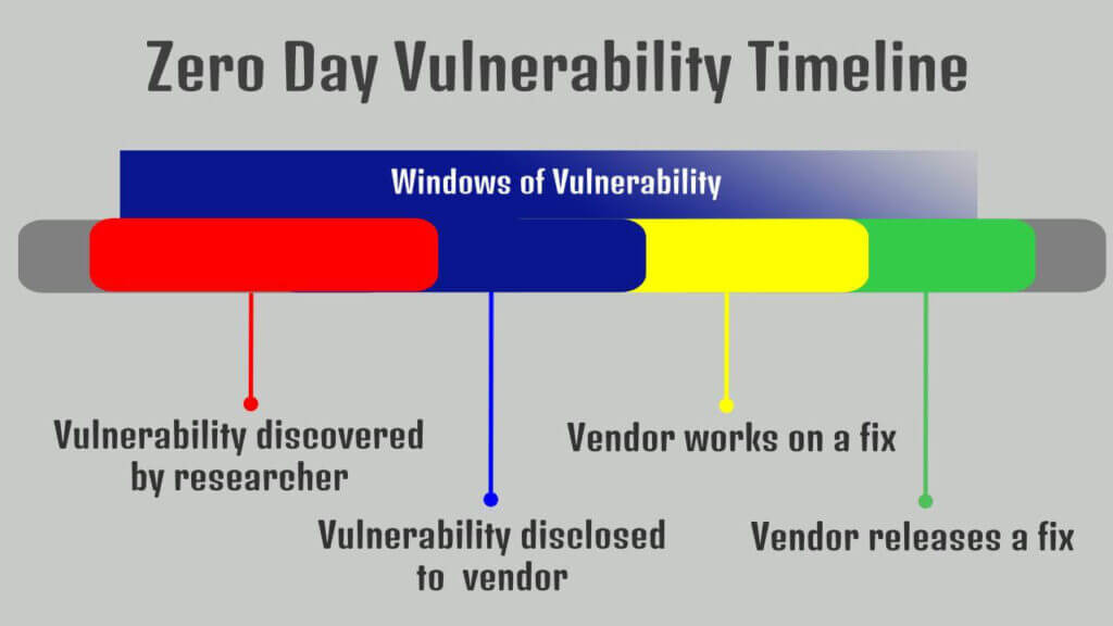 Zero day attack window of vulnerability