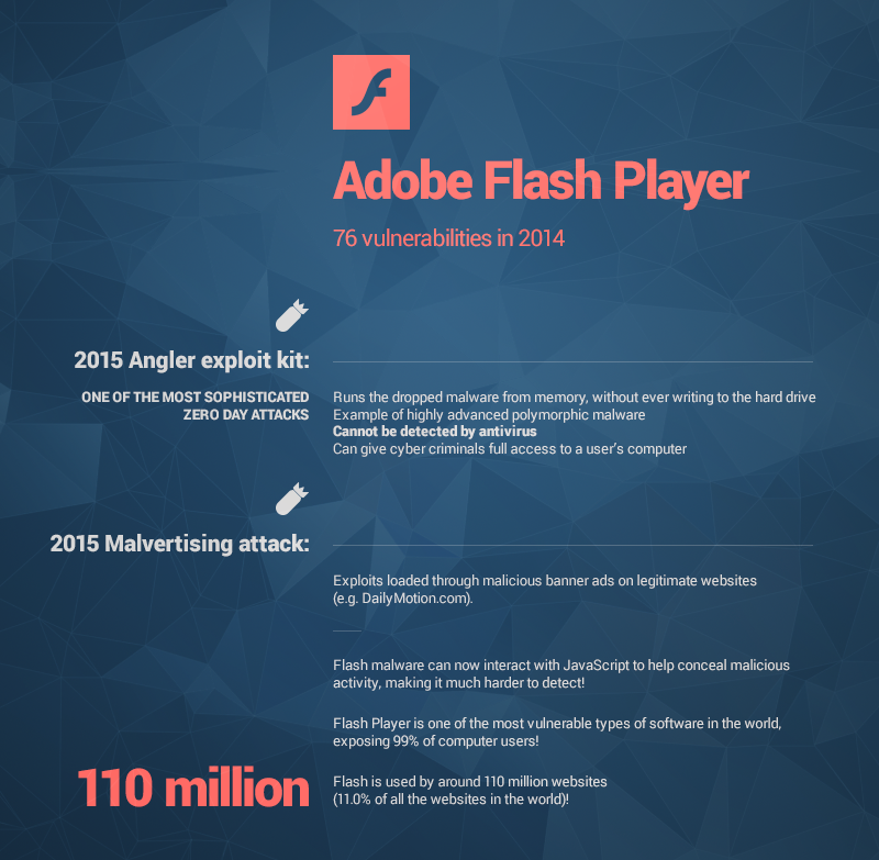 adobe flash player vulnerabilities heimdal security