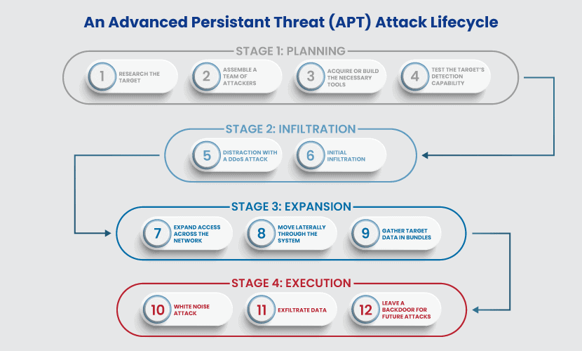 advanced persistent threat apt stages