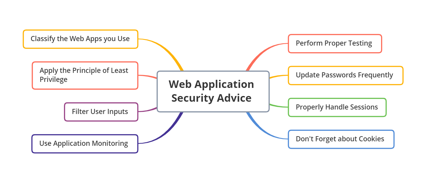 web application security - advice / precautions