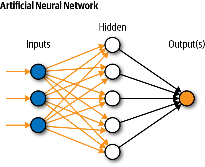 ai neural network - how it works