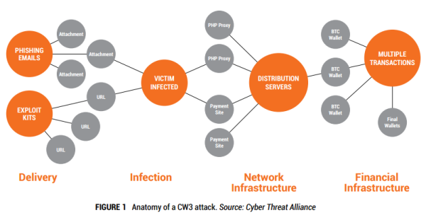 anatomy of a cryptowall 3.0 attack CryptoWall Version 3 Threat, Cyber Threat Alliance