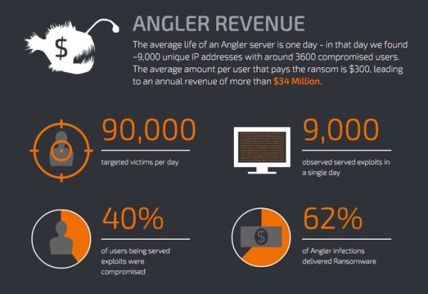 angler-daily-revenue