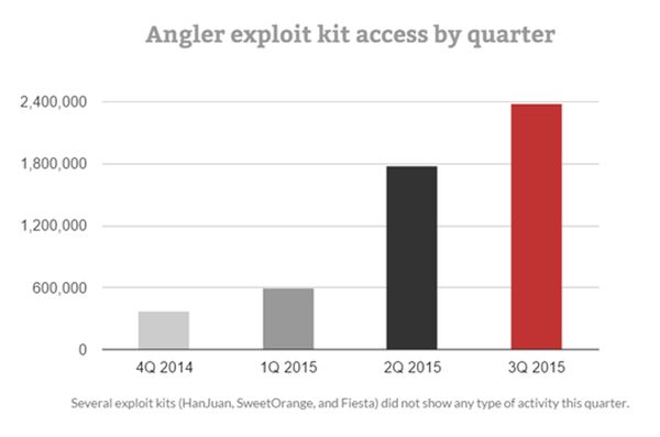 angler exploit kit by quarter