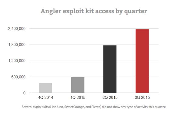 angler exploit kit statistics 2015 q3.jpg