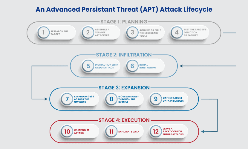 apt attack stages