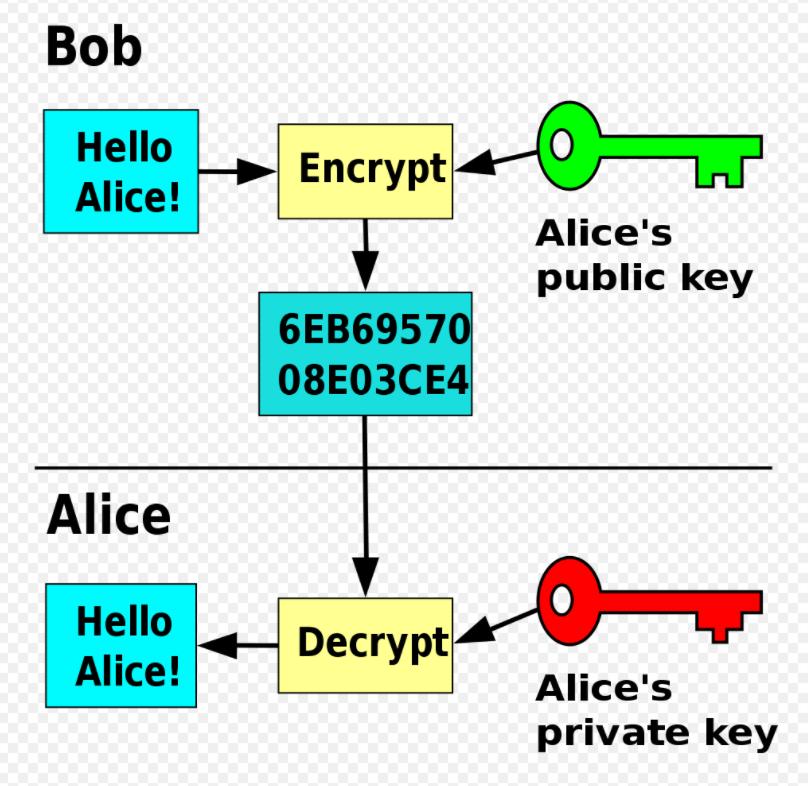 crypto virus - assymetric or public key encryption