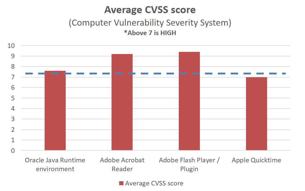 average cvss score for most vulnerable apps