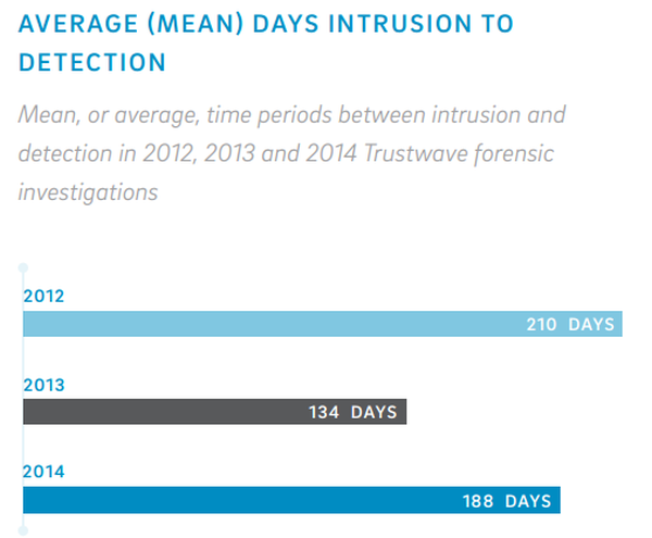 average days to intrusion detection