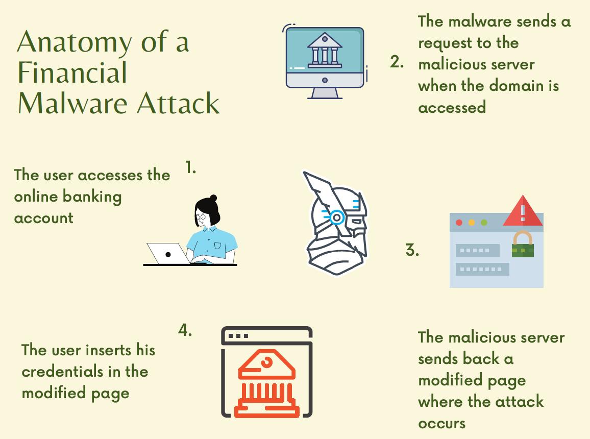 banking malware attack