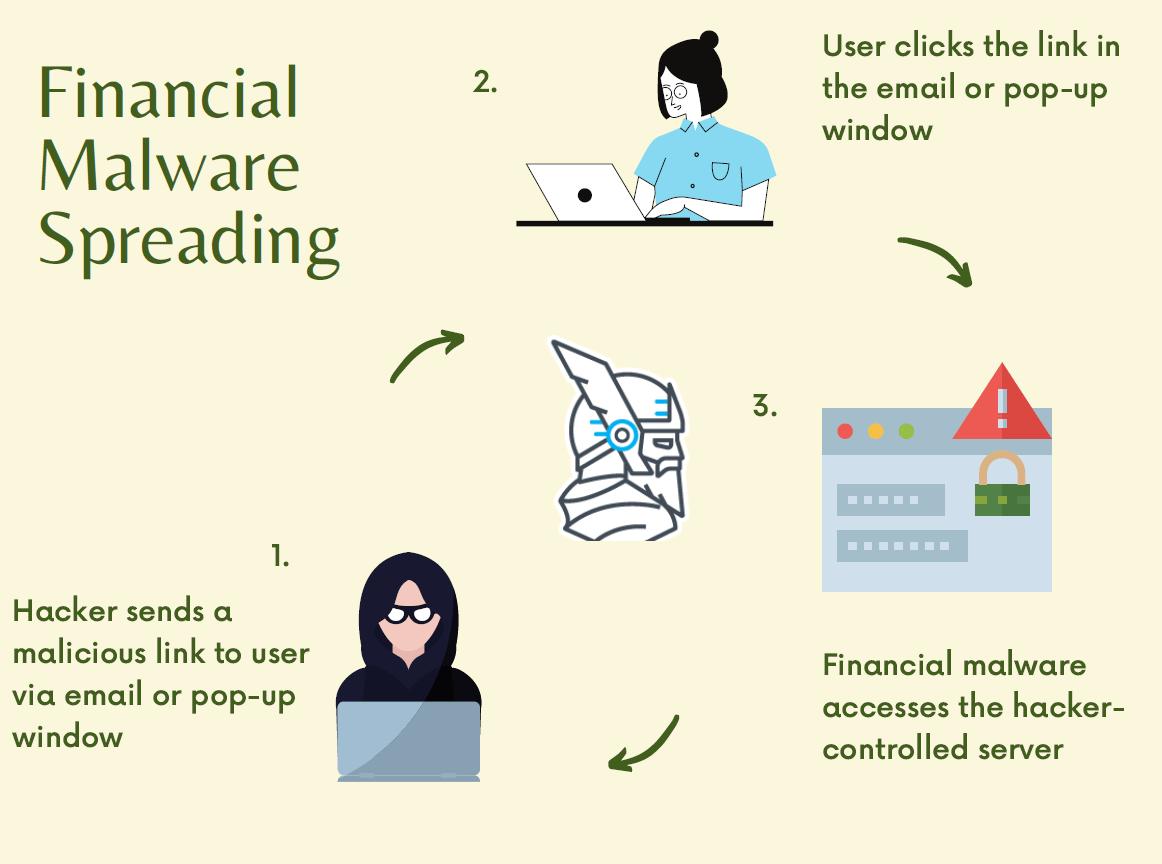 banking malware spreading