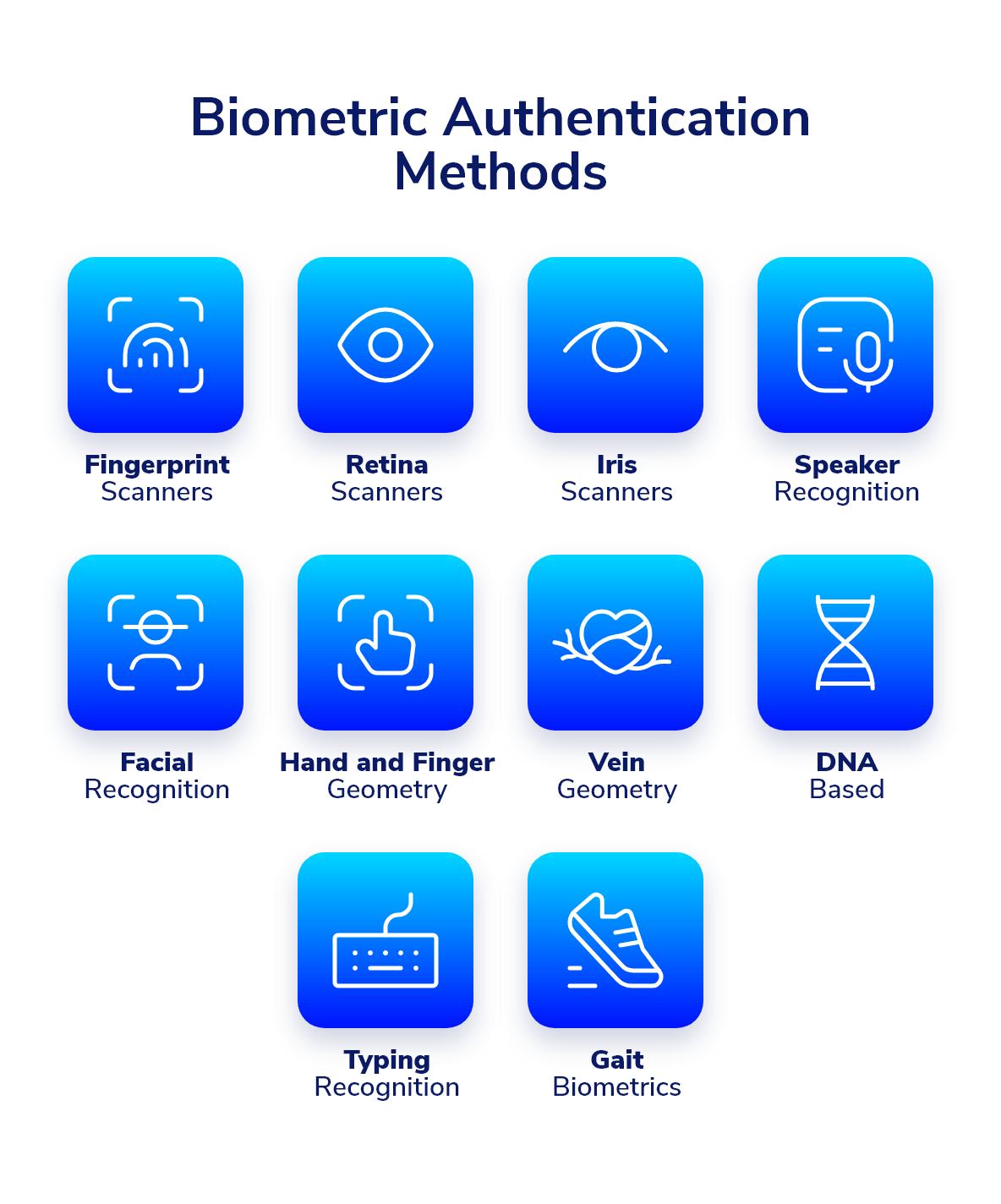 biometric-authentication-methods