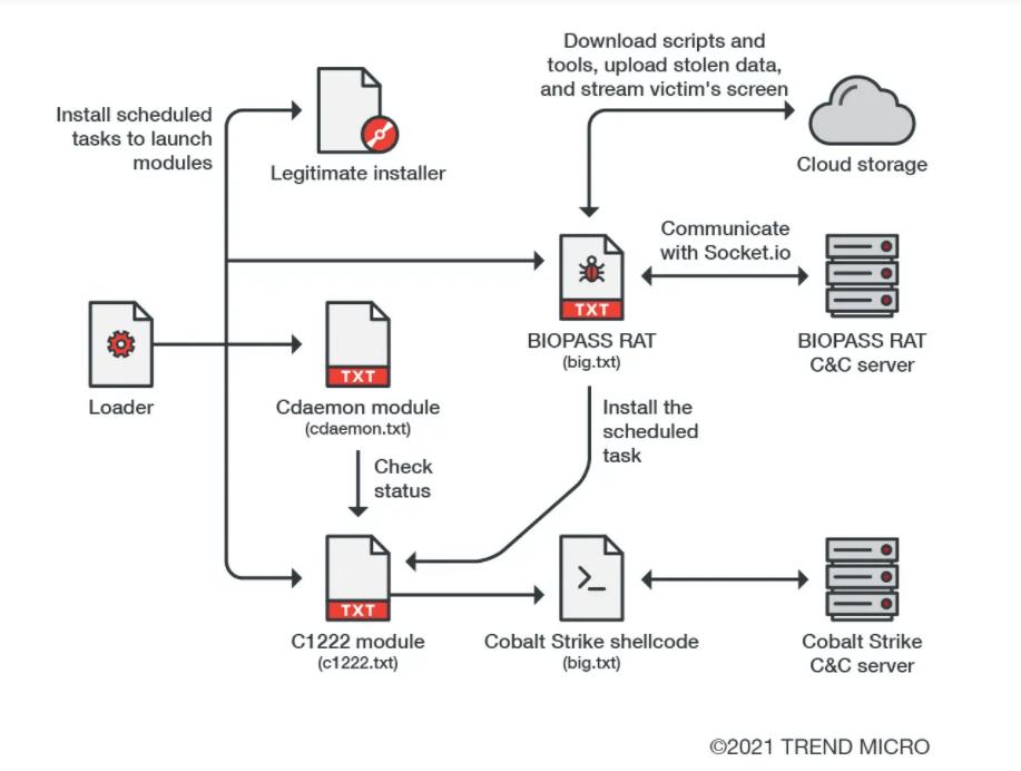 biopass attack chain