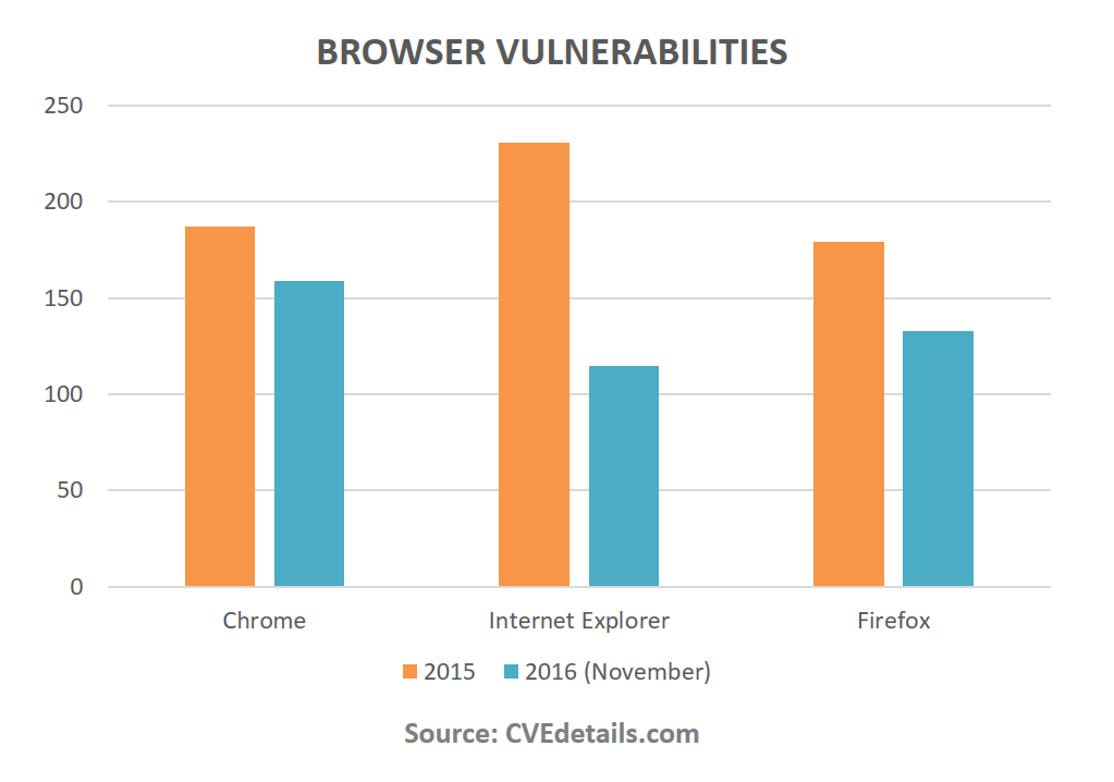 browser-vulnerabilities-2016
