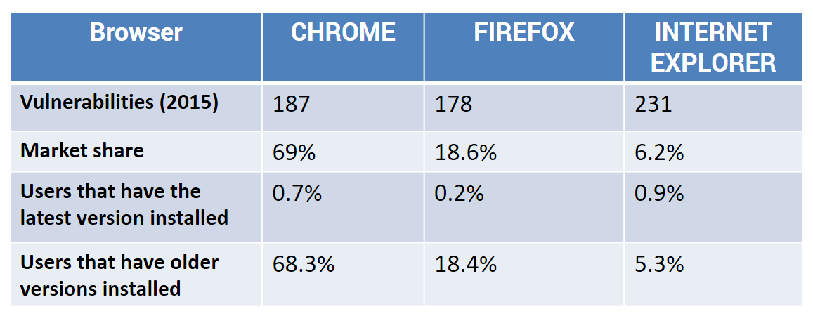 browser vulnerabilities 2016