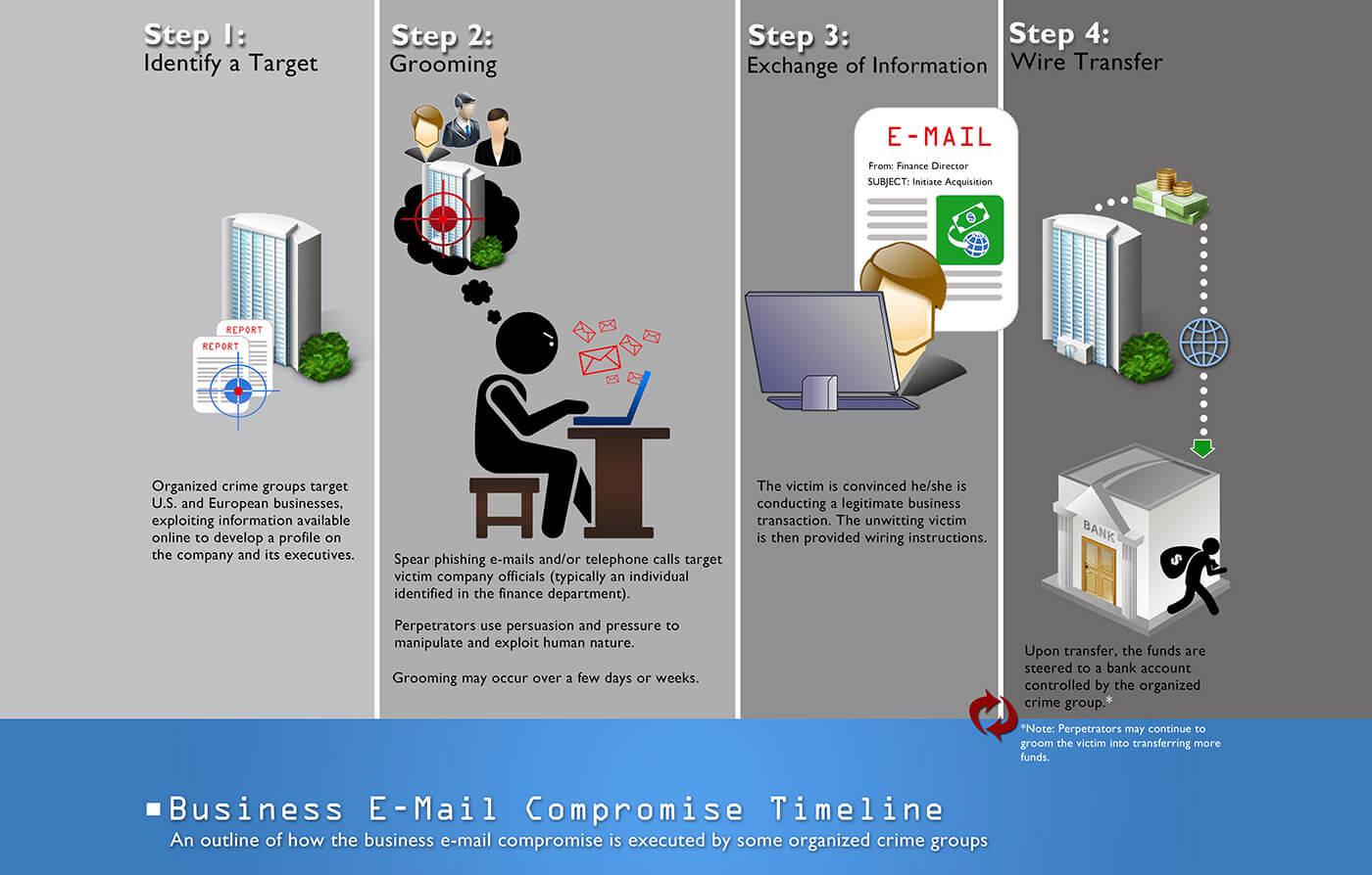 email compromise - bec timeline