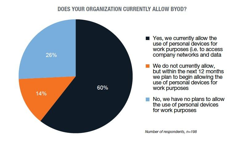 byod-usage-overall