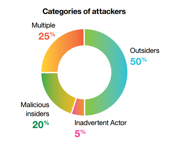 categories of attackers