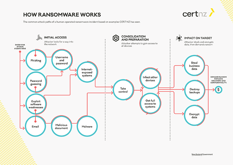 CERT ransomware protection guide