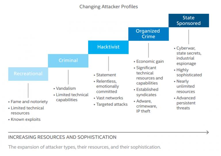 network vulnerabilities paper