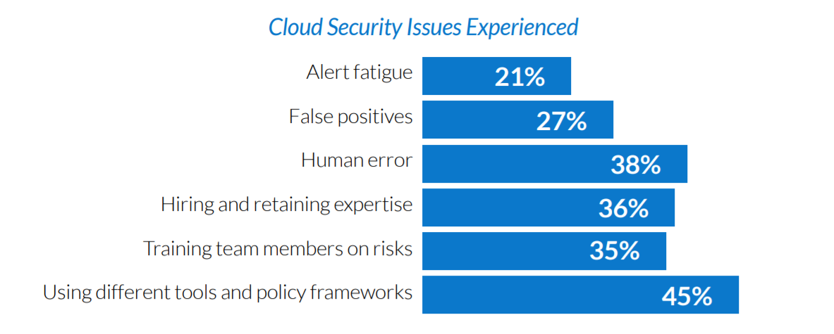 cloud misconfiguration - security issues