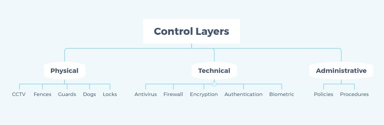 Defense in depth layers control