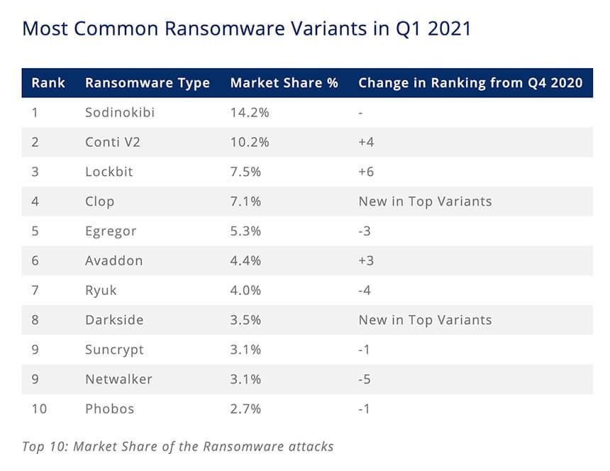 Revil ransomware heimdal