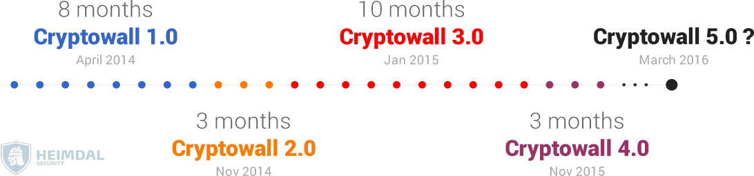 cryptowall evolution heimdal security