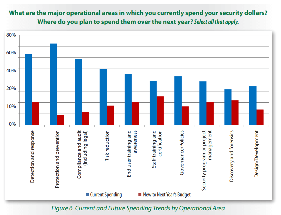 current-cyber-security-spending-areas