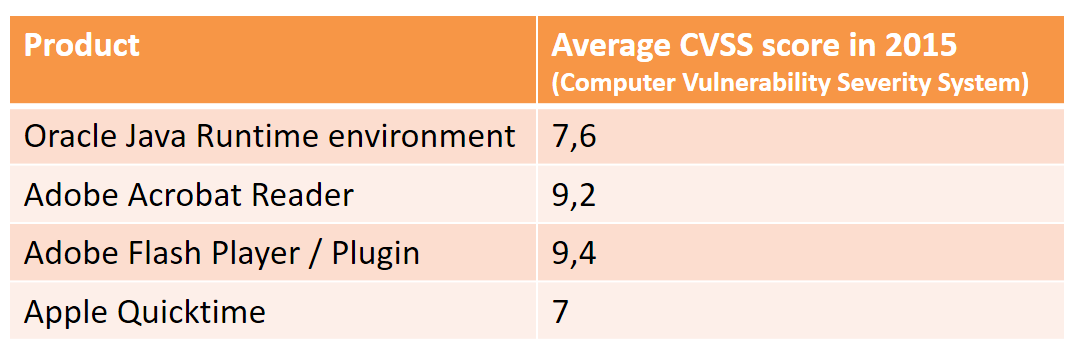 cvss scores for most vulnerable software 2015